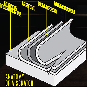 stages of a scratch